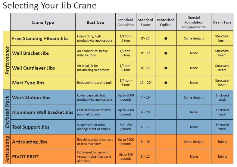 Jib Crane Specifications Drawings Pricing